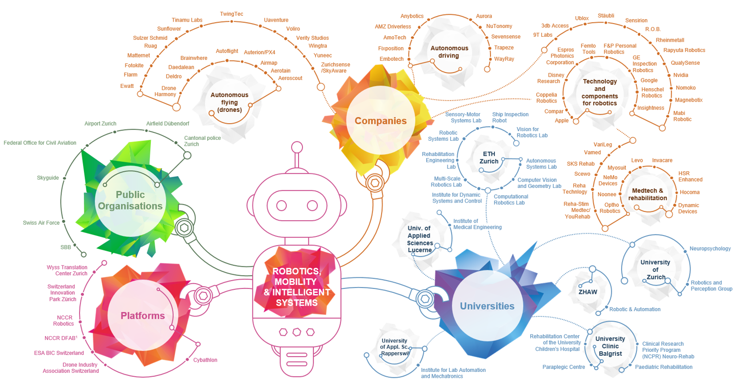 Ecosystem around Zurich in robotics, mobility & intelligent Systems; Source: Innovation Park Zurich