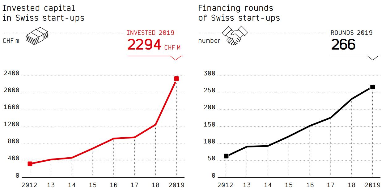 With growth of more than 80%, investment in Swiss start-ups has broken through the CHF 2 billion barrier. This is due to several mega-rounds of over CHF 100 million and a clear increase in investment in almost all sectors and phases.